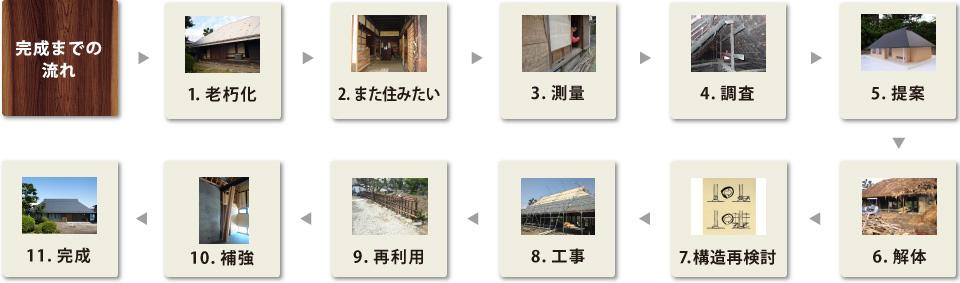 Operation KOMINKA 古民家再生 住宅 写真